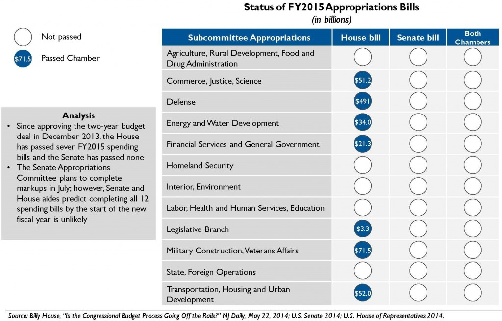 Current standings for Senate and House 2015 appropriations bills. Credit: The National Journal
